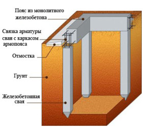 Устройство свайного фундамента_ustroistvo svainogo fundamenta