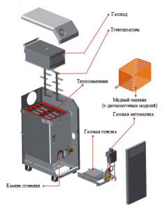 ustroystvo gazovogo kotla kolvi_Устройство газового котла Колви