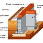 ustruystvo-lentochnogo-fundamenta