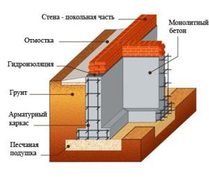 Устройство ленточного фундамента_ustruystvo-lentochnogo-fundamenta