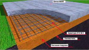Устройство плитного фундамента_ustruystvo-plitnogo-fundamenta