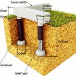 ustruystvo-stolbchatogo-fundamenta