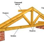 elementi stropilnoj sistemi krishi