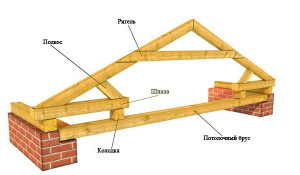 elementi stropilnoj sistemi krishi 4_Элементы стропильной системы крыши рис 4