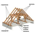 stropilnaja sistema kryshi_Стропильная система крыши