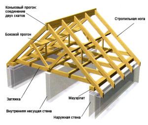 Stropilnaya sistema kryshi_стропильная система крыши