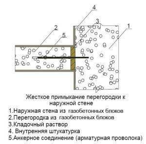 sedinenije peregorodok i sten_жесткое примыкание перегородок со стенами