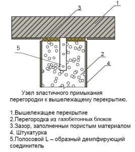 sedinenije peregorodok s perekritijem_Эластичное примыкание перегородок с перекрытием