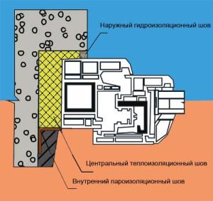 montazniy shov v gazobetone_монтажный шов в газобетоне