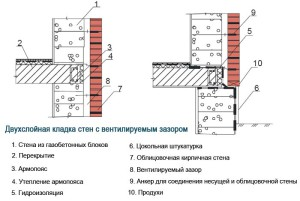 oblizovka gazobetona s venteliruemim zazorom_облицовка газобетона кирпичом с вентиляционным зазором