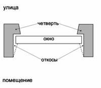okonaya chetvert_Оконная четверть